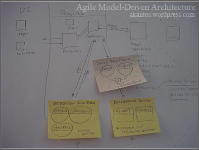 Agile Model-Driven Architecture